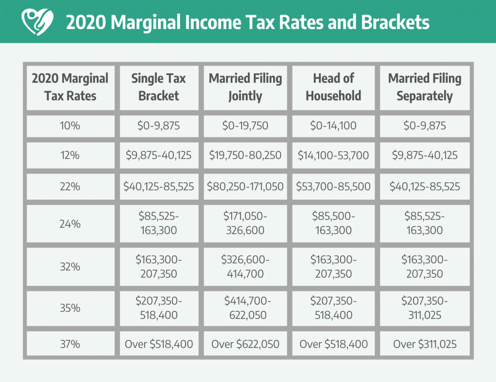 2020 marginal income tax rates and tax brackets